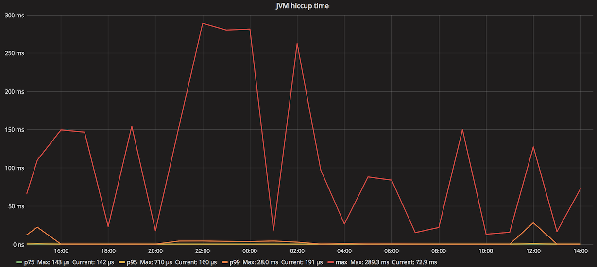 Latency tool: jvm-hiccup-meter - Clojure Goes Fast